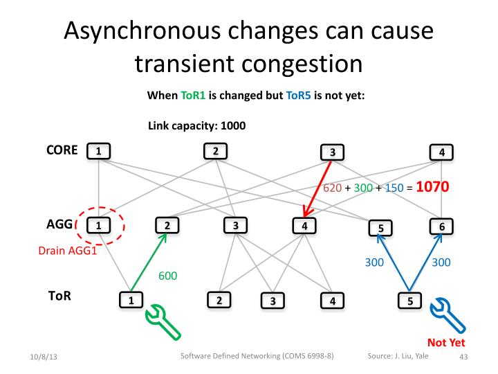 Asynchronous changes can cause transient congestion