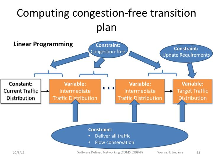 Computing congestion-free transition plan
