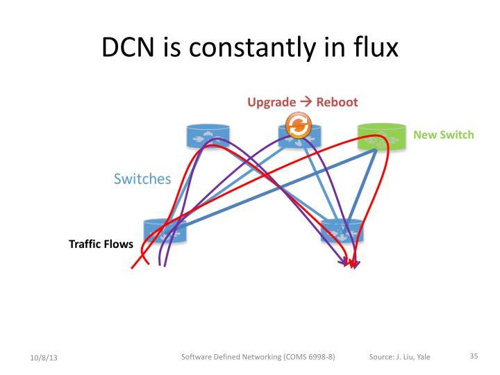 DCN is constantly in flux
