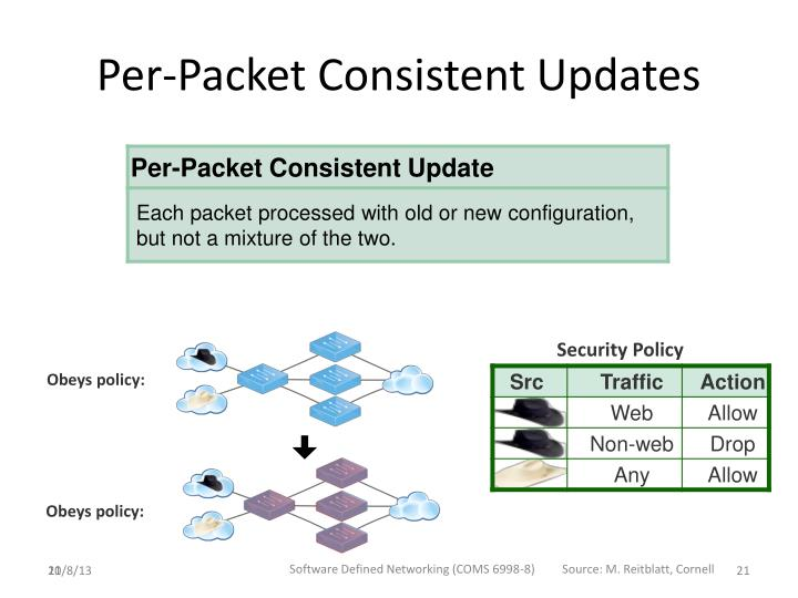 Per-Packet Consistent Updates