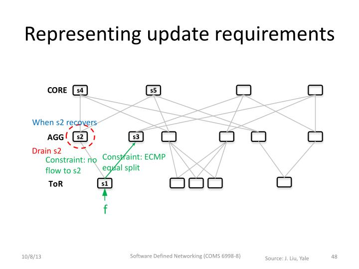 Representing update requirements