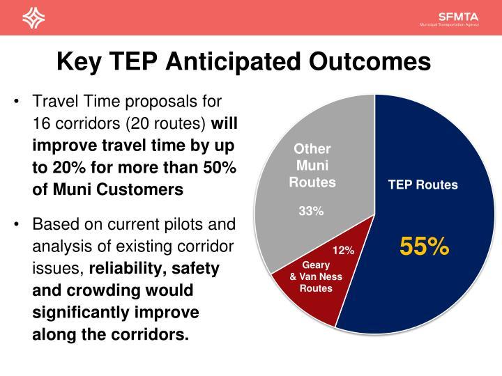 Key TEP Anticipated Outcomes