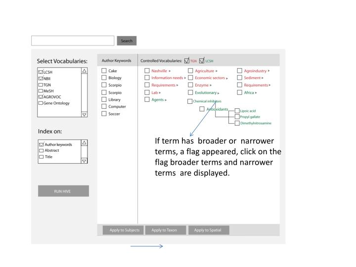 If term has  broader or  narrower terms, a flag appeared, click on the flag broader terms and narrower terms  are displayed.