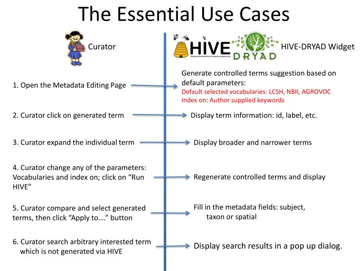 The Essential Use Cases