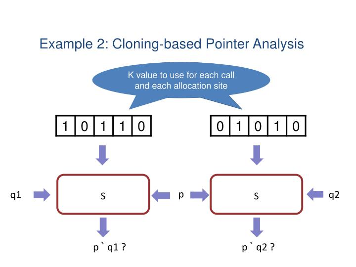 Example 2: Cloning­‐based Pointer Analysis