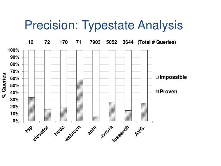 Precision: