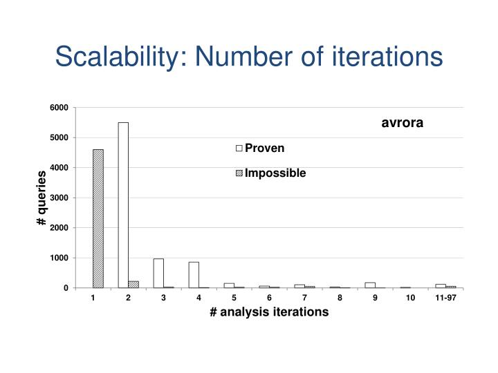 Scalability: Number of iterations