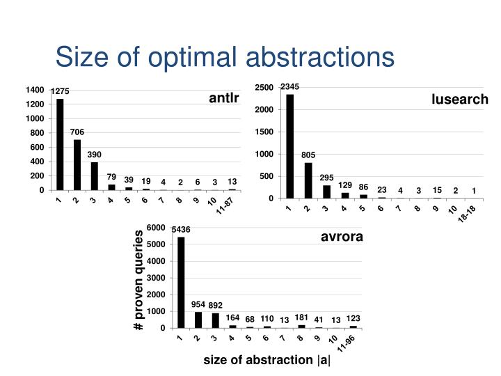 Size of optimal abstractions