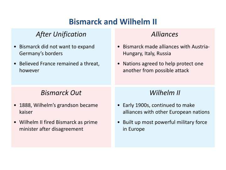 Bismarck and Wilhelm II
