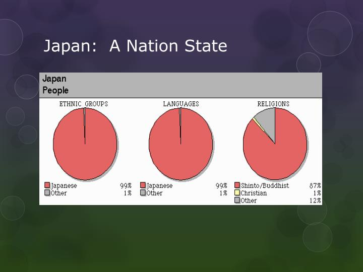 Japan:  A Nation State