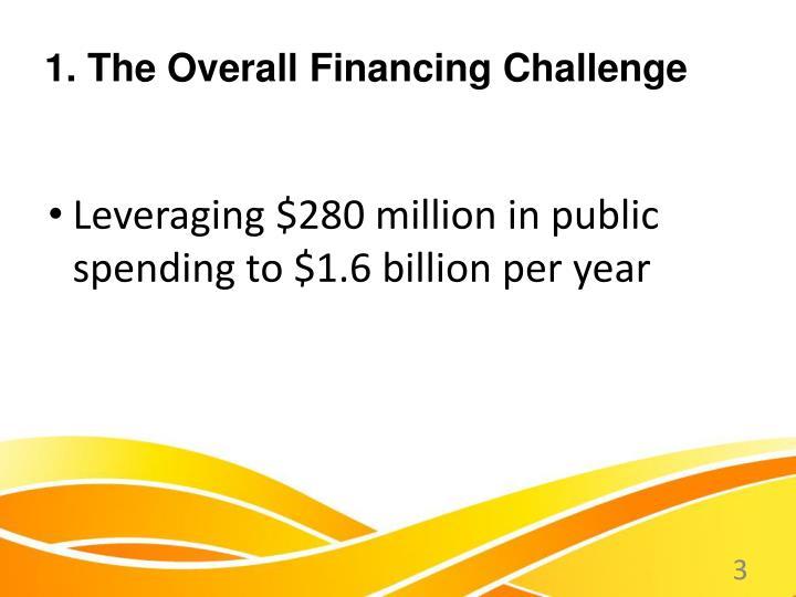 Leveraging $280 million in public spending to $1.6 billion per year