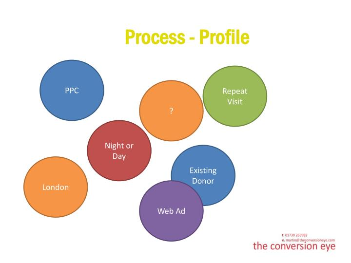 Process - Profile