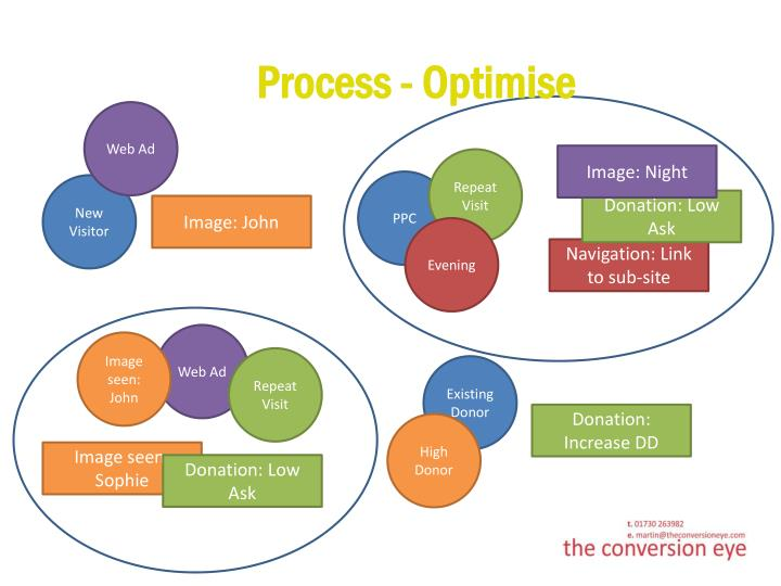Process - Optimise