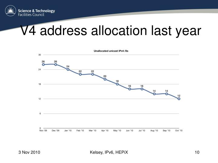 V4 address allocation last year