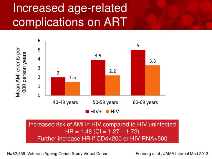 Increased age-related complications on ART