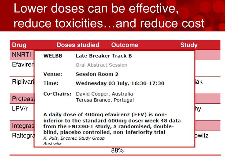 Lower doses can be effective, reduce toxicities…and reduce cost