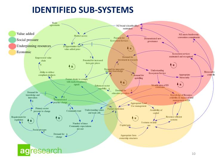 Identified sub-systems