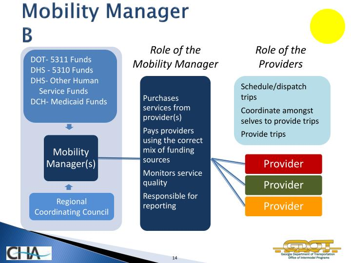 Mobility Manager                                           B