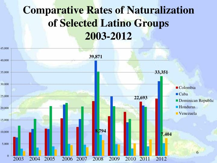 Comparative Rates of Naturalization of Selected Latino Groups