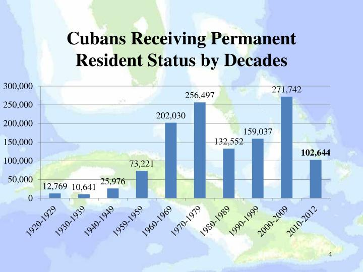 Cubans Receiving Permanent Resident Status by Decades