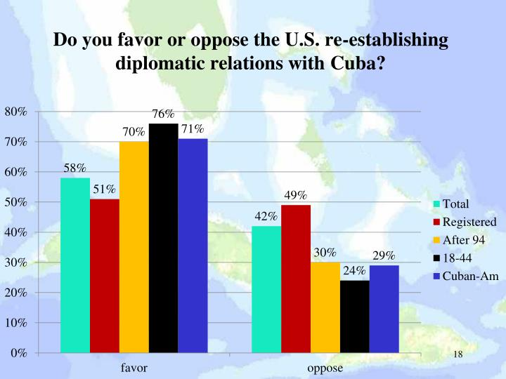 Do you favor or oppose the U.S. re-establishing diplomatic relations with Cuba?
