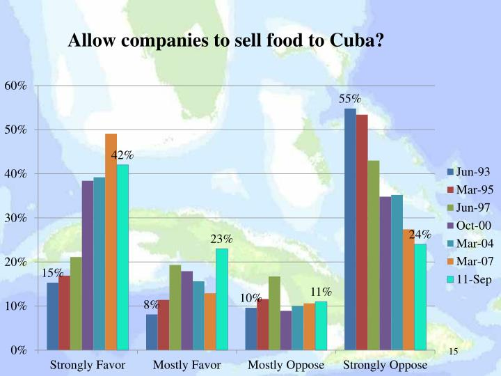 Allow companies to sell food to Cuba?