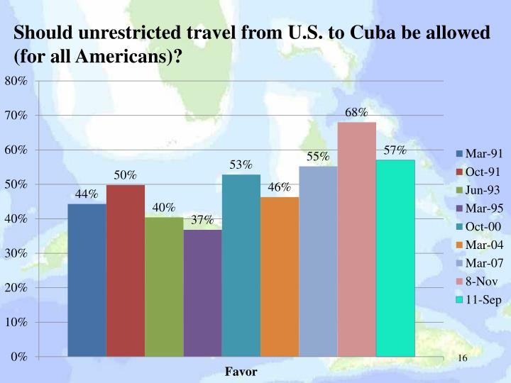 Should unrestricted travel from U.S. to Cuba be allowed (for all Americans)?