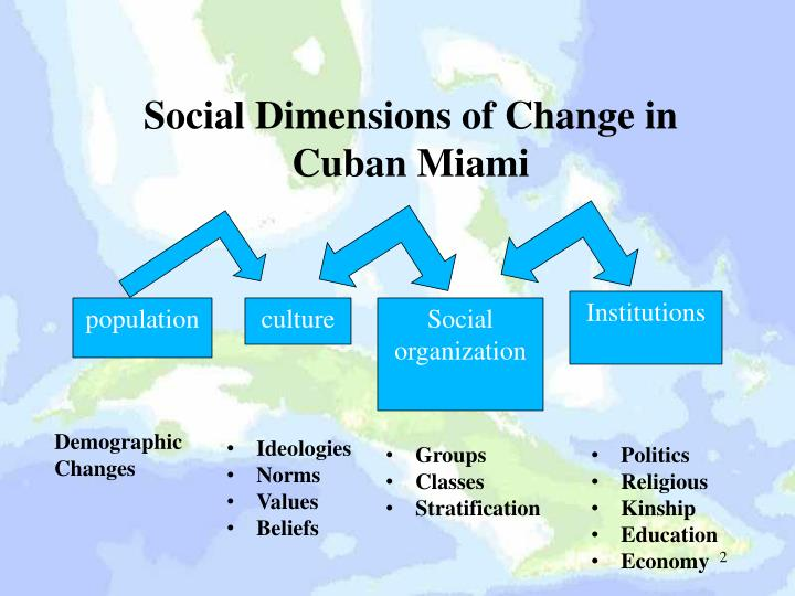 Social Dimensions of Change in Cuban Miami