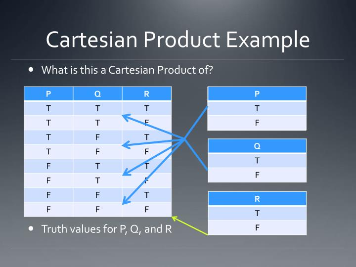 Cartesian Product Example