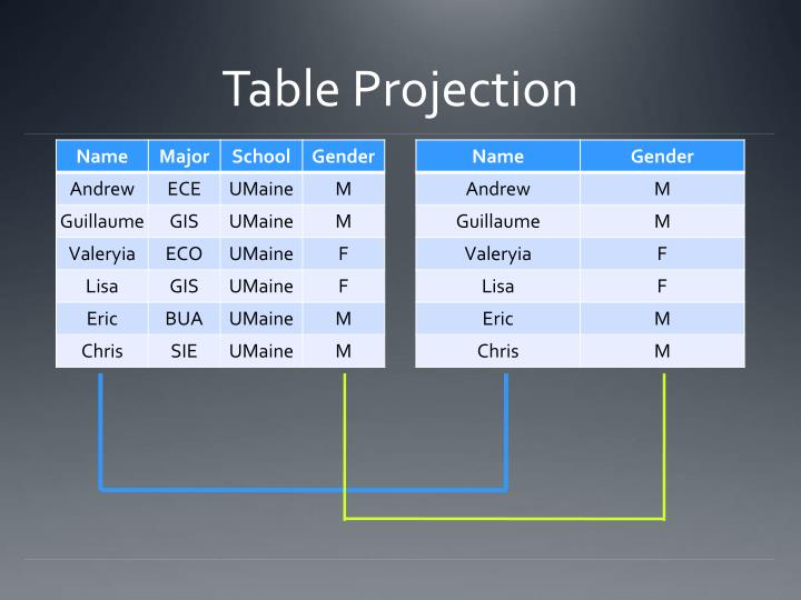 Table Projection