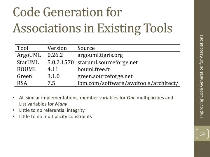 Code Generation for Associations in Existing Tools