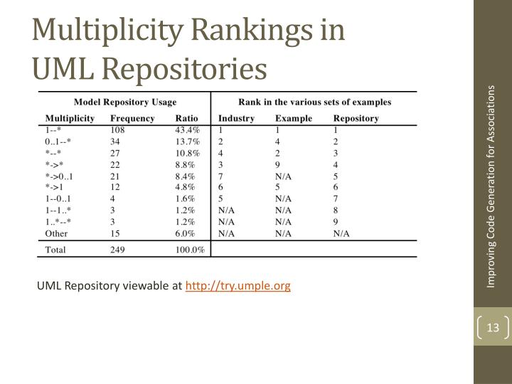 Multiplicity Rankings in