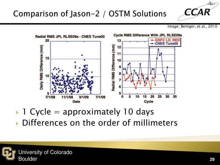 Comparison of Jason-2 / OSTM Solutions