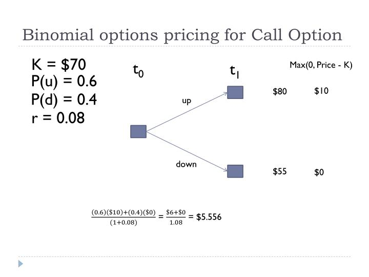 Binomial options pricing for Call Option