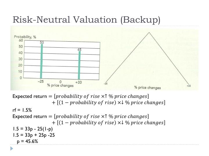 Risk-Neutral Valuation (Backup)
