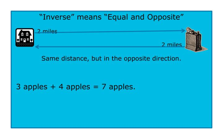 """""""Inverse"""" means """"Equal and Opposite"""""""