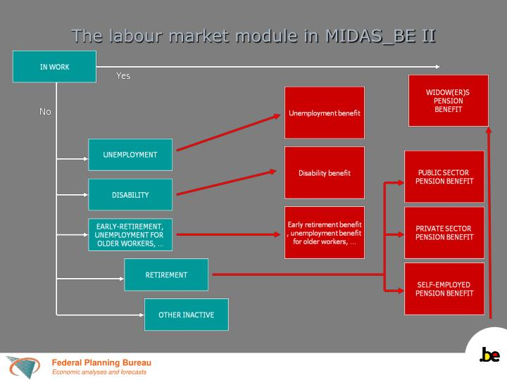 The labour market module in MIDAS_BE II