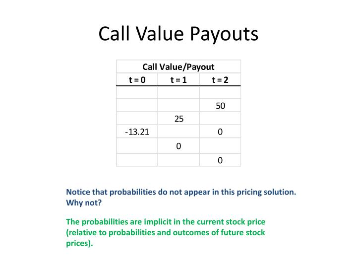 Call Value Payouts
