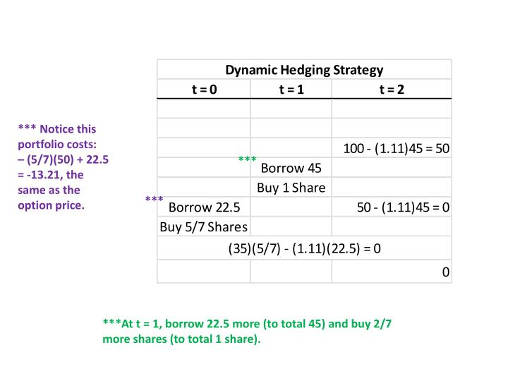 *** Notice this portfolio costs:   – (5/7)(50) + 22.5 = -13.21, the same as the option price.