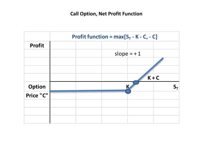 Call Option, Net Profit Function