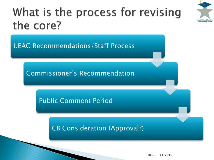 What is the process for revising the core?
