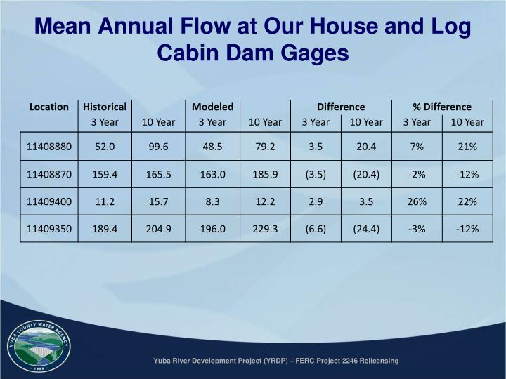 Mean Annual Flow at Our House and Log Cabin Dam Gages