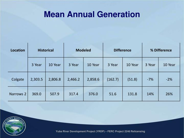 Mean Annual Generation