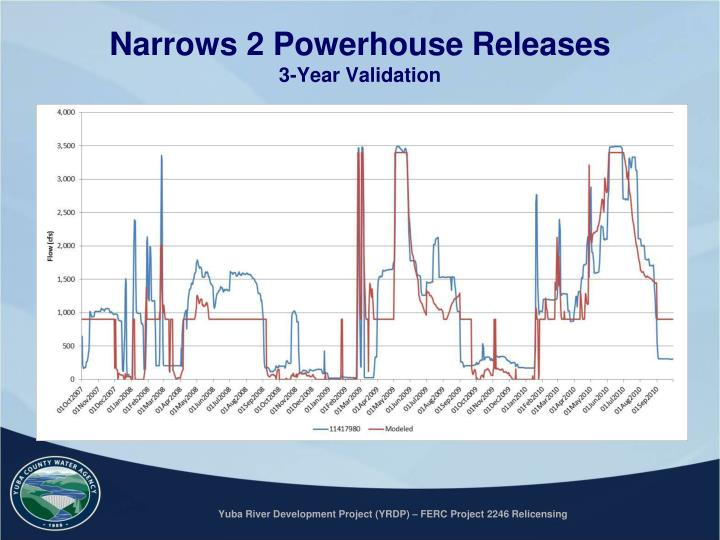 Narrows 2 Powerhouse Releases