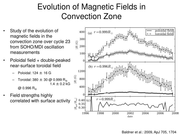 Evolution of Magnetic Fields in Convection Zone