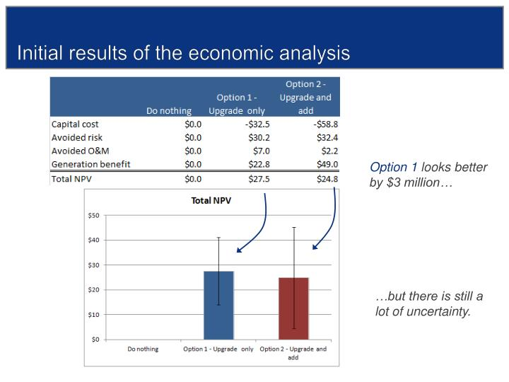 Initial results of the economic analysis