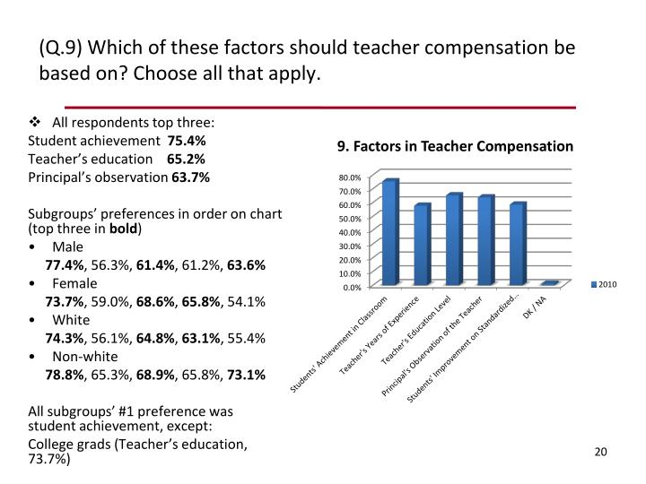 All respondents top three: