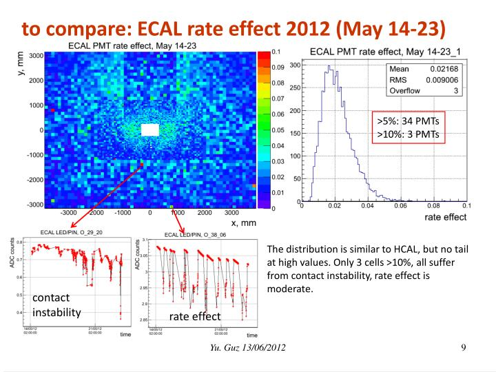 to compare: ECAL rate effect 2012 (May 14-23)