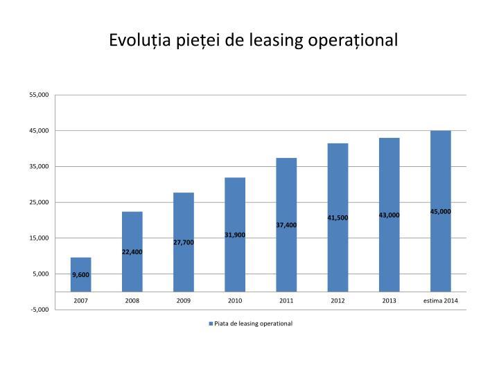 Evoluția pieței de leasing operațional