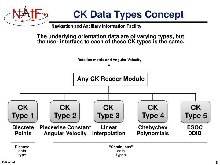 CK Data Types Concept